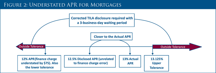 Understated APR for Mortgages