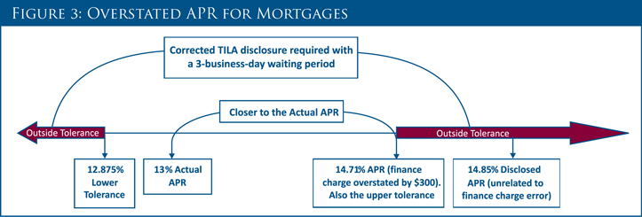 Overstated APR for Mortgages