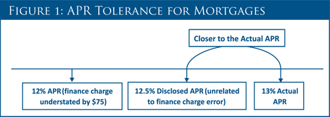 APR Tolerance For Mortgages
